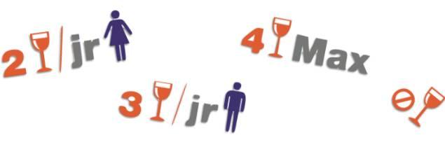 Au cœur du débat, les repères consommation sont: deux verres maximum par jour pour les femmes, trois verres/jour pour les hommes, pas plus de quatre verres en une occasion et un jour sans alcool chaque semaine. Vin ; Société