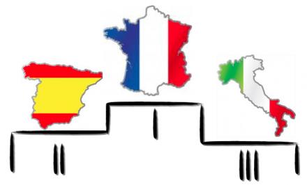 Production de vin 2011 : l'Espagne ravit la deuxième place à l'Italie