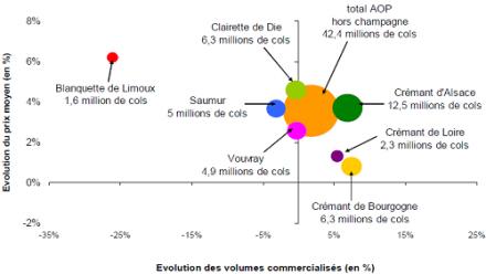 Grande distribution : valorisation des effervescents français et dynamisme des pétillants étrangers