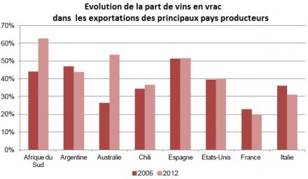 Vins en vrac : à l'export, la petite récolte 2012 favorise-t-elle vraiment la bouteille ?