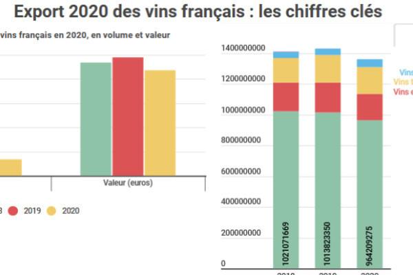 Commerce / economie -Conjoncture- : Les vins français perdent 1 milliard € à l'export en 2020 - Vitisphere.com