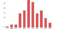 « Les acquisitions chinoises ont été significatives, mais sont toujours restés minoritaires par rapport aux investisseurs nationaux » note Charles Traonouëz, ajoutant que le pavillon chinois « est prégnant sur certaines appellations, comme Fronsac et Canon Fronsac où il pèse pour 15 à 20 % de la surface viticole, mais il ne représente que 3 % du vignoble de Bordeaux ».