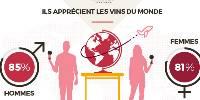 Les Français aiment les vins étrangers.