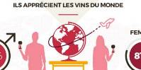 Gallo survey: French consumers more open to foreign wines than was thought