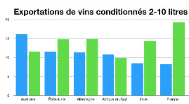 La France concentre 15 % de la valeur et 8 % du volume des expéditions de wine-in-box sur le premier trimestre 2017.