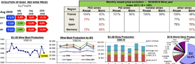 Year in, year out, European wine production accounts for 60% of volumes produced worldwide.