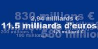 Pierre Castel est le seul représentant 100% boissons alcoolisées de ce top 10 des fortunes françaises.