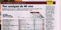 En cinq pages, l'UFC se penche essentiellement sur les vins de Bordeaux, mais tacle également les vins nature pour leur manque de cadre légal et l'opacité des pratiques phyto à l'étranger.
