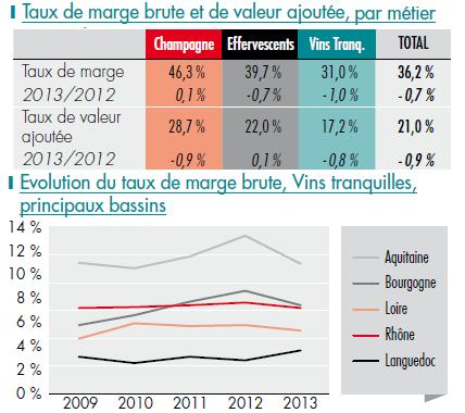 Les finances des entreprises du vin : les taux de marge et de rentabilité à la loupe