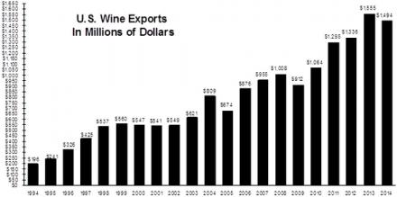 Etats-Unis : les exportations de vins mises au défi d'un dollar fort