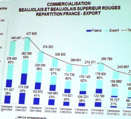 AOP Beaujolais rouge : une production et des ventes divisées par deux en dix ans
