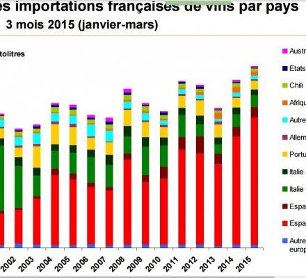 Toujours plus de vin vrac espagnol importé en France