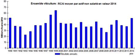 Revenus des exploitations viticoles : 51 300 euros en 2014