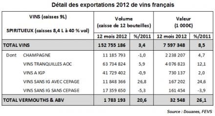 Exportations de vins français : un air de déjà-vu dans les records jamais-vus 2012