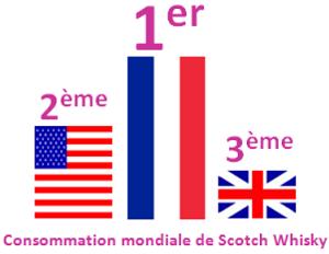 Consommation : la France premier marché du whisky, les Etats-Unis premiére nation du vin