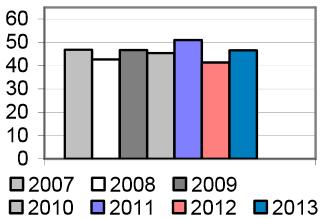Récolte 2013 : des prévisions à la hausse... mais encore très incertaines